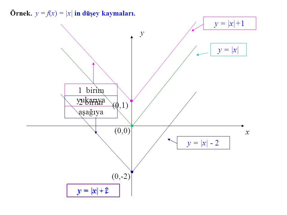 x y (0,0) Örnek. y = f(x) f(x) = |x| in düşey kaymaları. y = |x| y = |x|+1 1 birim yukarıya (0,1) y = |x|+1 y = |x| - 2 2 birim aşağıya (0,-2) y = |x|