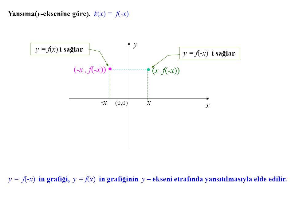 Yansıma(y-eksenine göre). k(x) k(x) = f(-x) x y (0,0) x (x,f(-x)) y = f(-x) i sağlar (-x, f(-x)) y = f(x) i sağlar y = f(-x) in grafiği, y = f(x) in g
