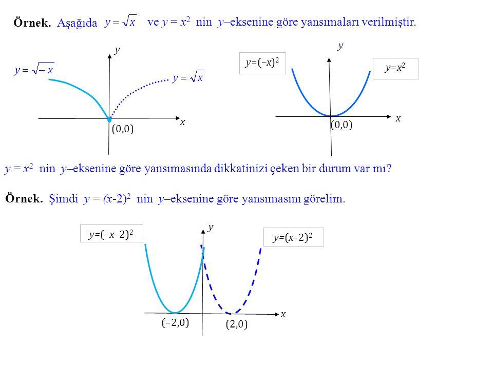 Örnek. Aşağıda x (0,0) y ve y = x 2 nin y–eksenine göre yansımaları verilmiştir. y=x2y=x2 x y (0,0) y=(–x) 2 y = x 2 nin y–eksenine göre yansımasında