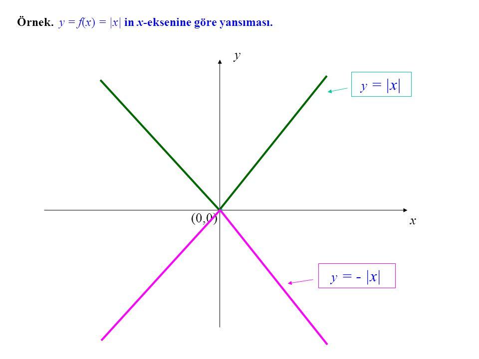 x y (0,0) Örnek. y = f(x) = |x| in x-eksenine göre yansıması. y = |x| y = - |x|