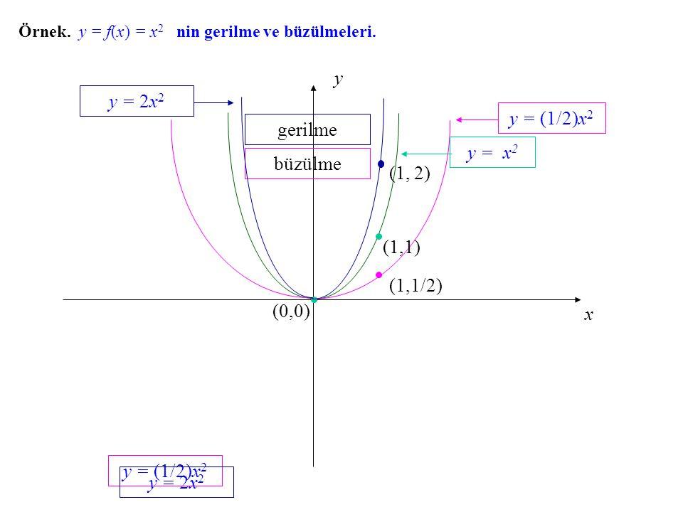 Örnek. y = f(x) f(x) = x 2 nin gerilme ve büzülmeleri. x y (0,0) y = x 2 y = (1/2)x 2 büzülme y = (1/2)x 2 y = 2x 2 (1,1) (1,1/2) gerilme (1, 2) y = 2