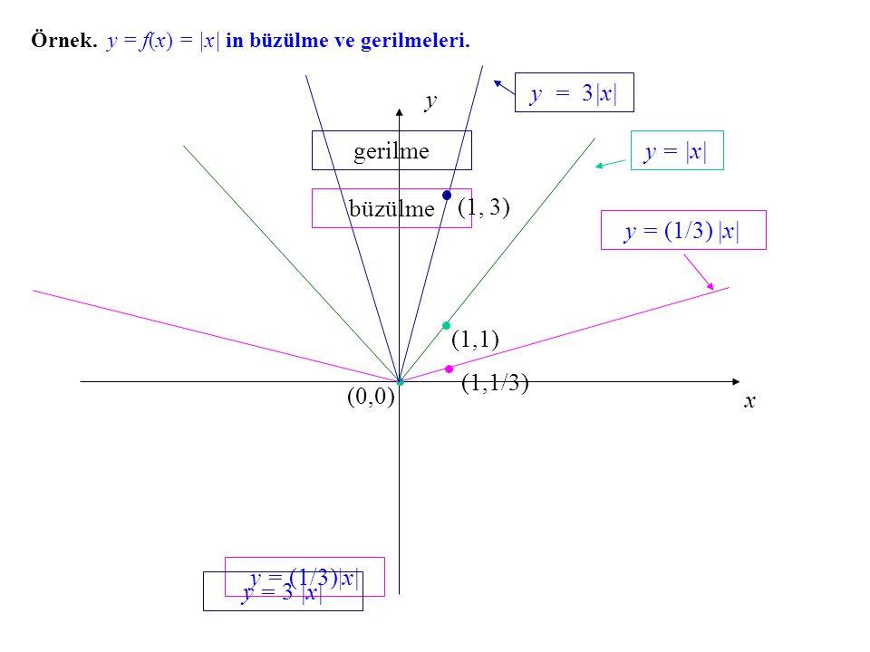 x y (0,0) Örnek. y = f(x) f(x) = |x| in büzülme ve gerilmeleri. y = |x| y = (1/3)|x| y = 3 |x| (1,1) (1,1/3) büzülme (1, 3) gerilme