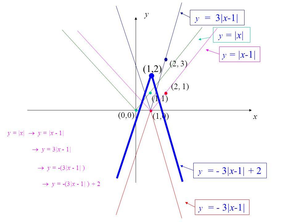 x y (0,0) y = |x| y = 3|x-1| (1,0) (2, 3) y = |x-1| (1,1) (2, 1) y = - 3|x-1| y = - 3|x-1| + 2 (1,2) y = |x|  y = |x - 1|1|  y = 3|x - 1|1|  y = -(
