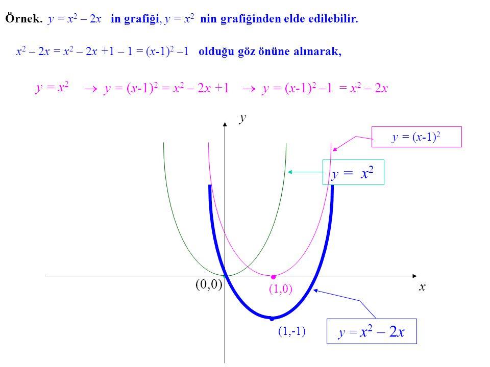Örnek. y = x2 x2 – 2x in grafiği, y = x2 x2 nin grafiğinden elde edilebilir. y = x2x2 x y (0,0) y = x 2 y = (x-1) 2 y = x 2 – 2x (1,-1)(1,0) x2 x2 – 2