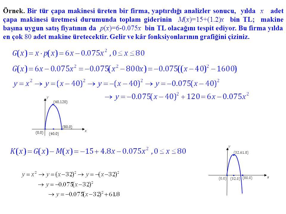 Örnek. Bir tür çapa makinesi üreten bir firma, yaptırdığı analizler sonucu, yılda x adet çapa makinesi üretmesi durumunda toplam giderinin M(x)=15+(1.