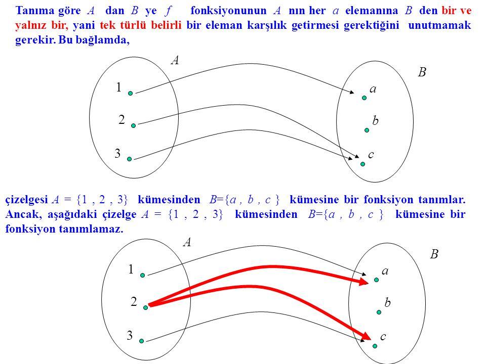Bu derste ele alacağımız fonksiyonların tanım kümeleri ve görüntü kümeleri sayı kümeleri olacaktır.