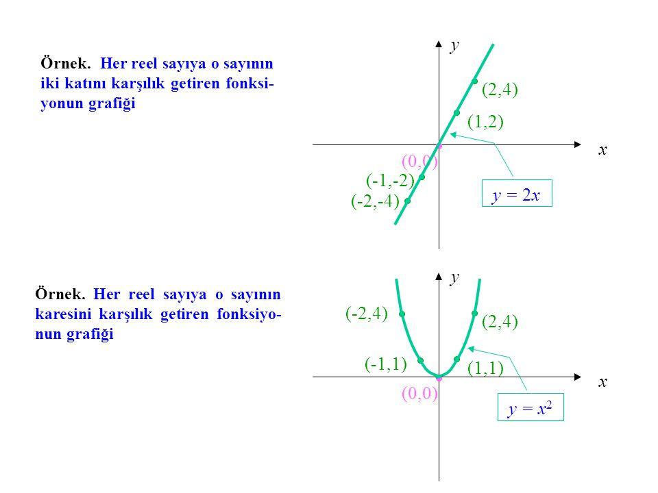 Örnek. Her reel sayıya o sayının iki katını karşılık getiren fonksi- yonun grafiği x y (0,0) (-2,-4) (-1,-2) (2,4) (1,2) y = 2x Örnek. Her reel sayıya