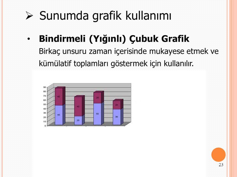  Sunumda grafik kullanımı Bindirmeli (Yığınlı) Çubuk Grafik Birkaç unsuru zaman içerisinde mukayese etmek ve kümülatif toplamları göstermek için kull
