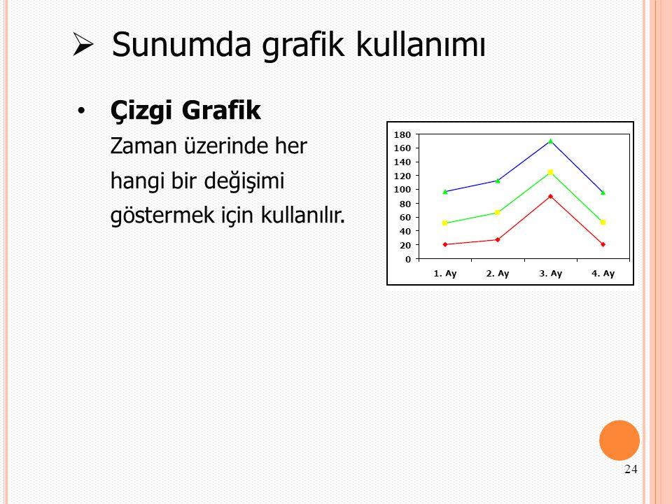  Sunumda grafik kullanımı Çizgi Grafik Zaman üzerinde her hangi bir değişimi göstermek için kullanılır. 24