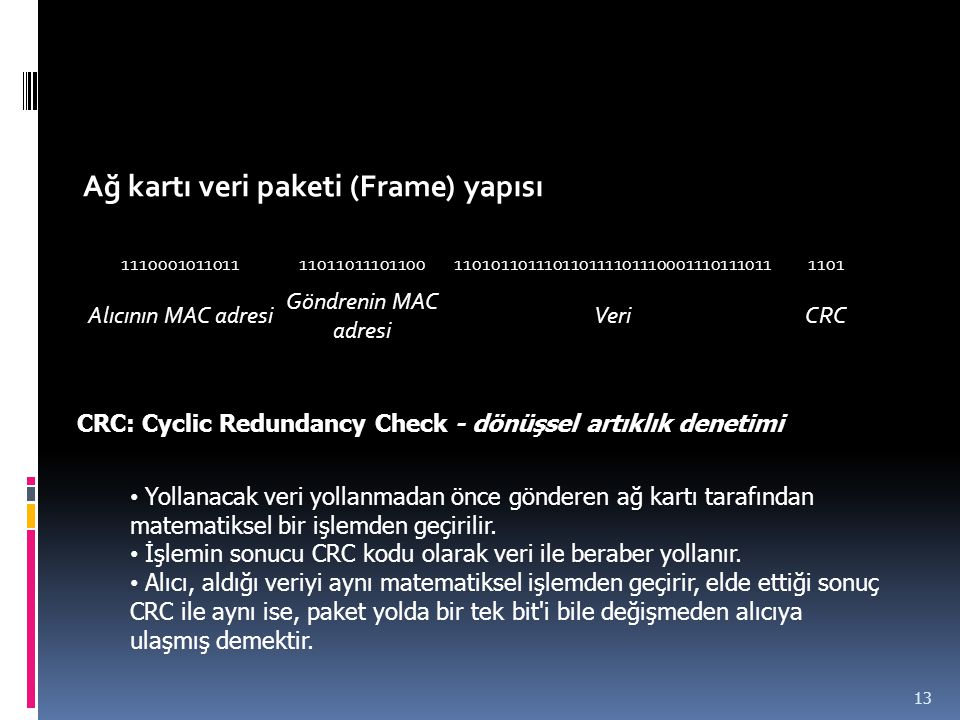 Ağ kartı veri paketi (Frame) yapısı 1110001011011110110111011001101011011101101111011100011101110111101 Alıcının MAC adresi Göndrenin MAC adresi VeriC