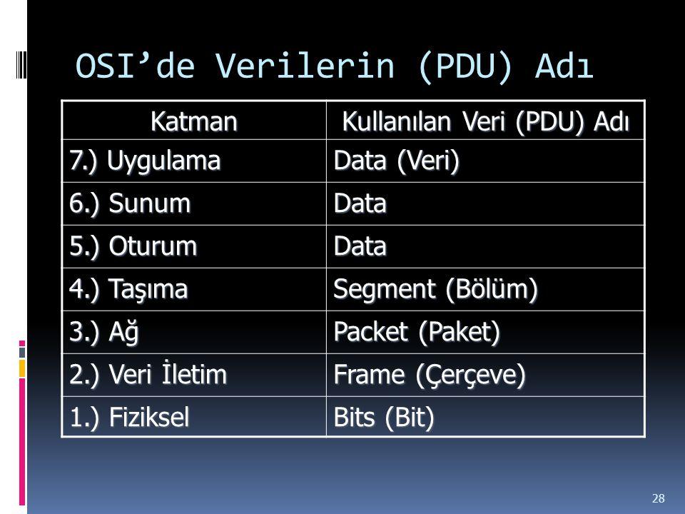 Katman Kullanılan Veri (PDU) Adı 7.) Uygulama Data (Veri) 6.) Sunum Data 5.) Oturum Data 4.) Taşıma Segment (Bölüm) 3.) Ağ Packet (Paket) 2.) Veri İletim Frame (Çerçeve) 1.) Fiziksel Bits (Bit) OSI'de Verilerin (PDU) Adı 28