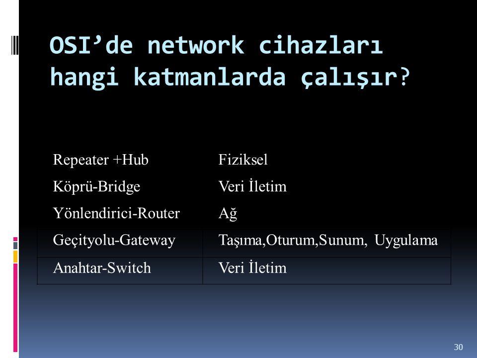 OSI'de network cihazları hangi katmanlarda çalışır? Repeater +HubFiziksel Köprü-BridgeVeri İletim Yönlendirici-RouterAğ Geçityolu-GatewayTaşıma,Oturum