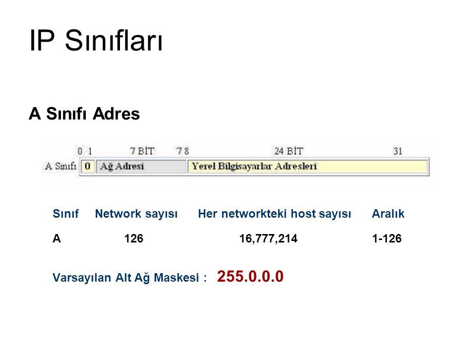 IP Sınıfları A Sınıfı Adres Sınıf Network sayısı Her networkteki host sayısı Aralık A126 16,777,214 1-126 Varsayılan Alt Ağ Maskesi : 255.0.0.0