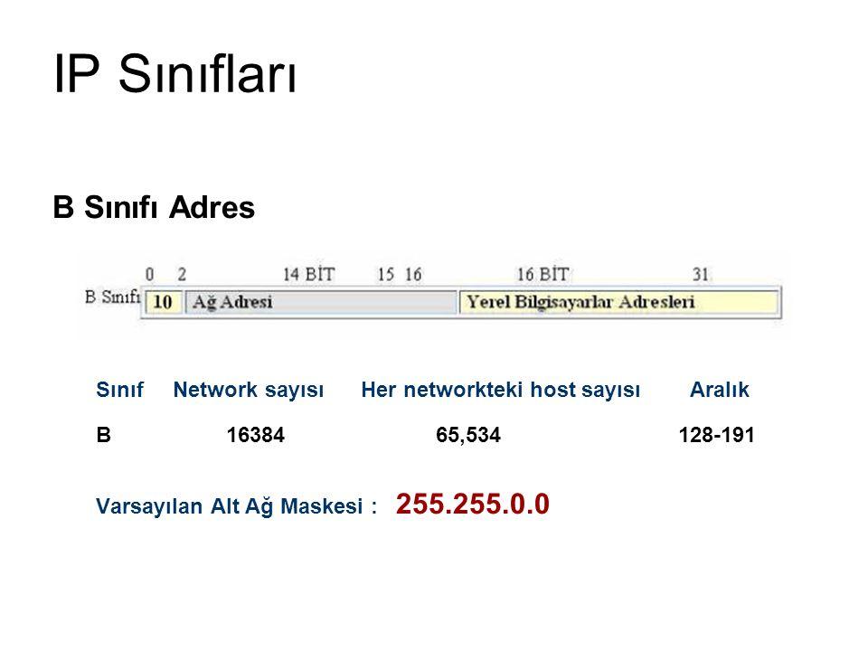 IP Sınıfları B Sınıfı Adres Sınıf Network sayısı Her networkteki host sayısı Aralık B16384 65,534 128-191 Varsayılan Alt Ağ Maskesi : 255.255.0.0