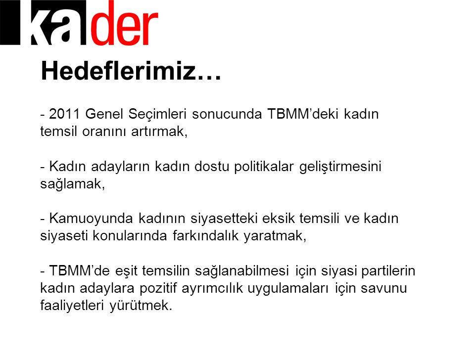 Hedeflerimiz… - 2011 Genel Seçimleri sonucunda TBMM'deki kadın temsil oranını artırmak, - Kadın adayların kadın dostu politikalar geliştirmesini sağla