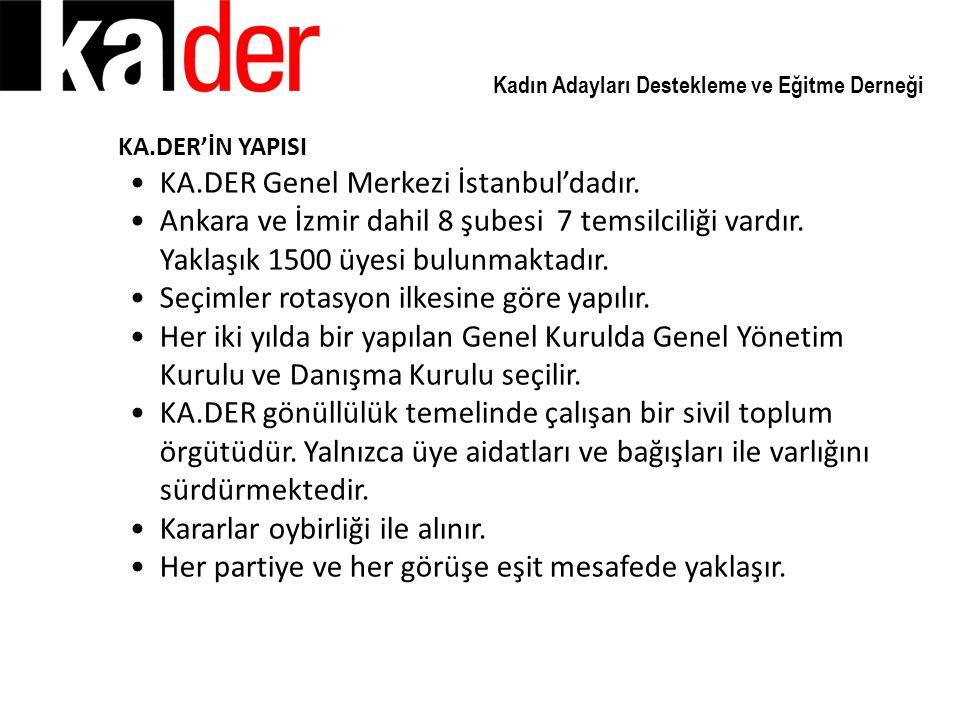 Kadın Adayları Destekleme ve Eğitme Derneği KA.DER'İN YAPISI KA.DER Genel Merkezi İstanbul'dadır. Ankara ve İzmir dahil 8 şubesi 7 temsilciliği vardır