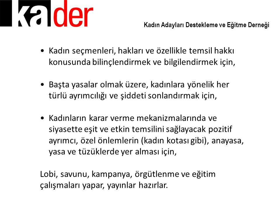 Kadın Adayları Destekleme ve Eğitme Derneği KA.DER FAALİYETLERİ KA.DER Kurumsal Kapasite Güçlendirme ve Eğitim Çalışmaları Toplumsal Cinsiyet ve Kota Eğitici Eğitimleri; İstanbul'da 2006 yılında gerçekleştirilmiştir.