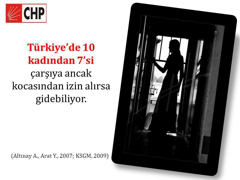 Türkiye'de 10 kadından 7'si çarşıya ancak kocasından izin alırsa gidebiliyor. (Altınay A., Arat Y., 2007; KSGM, 2009)