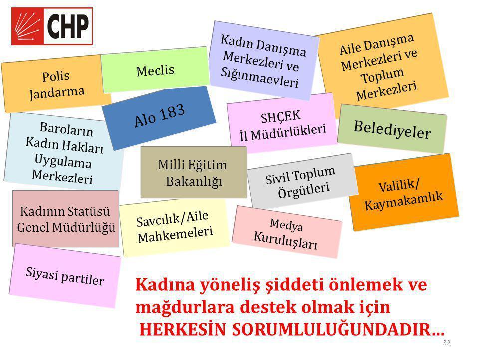 32 Valilik/ Kaymakamlık Savcılık/Aile Mahkemeleri Aile Danışma Merkezleri ve Toplum Merkezleri SHÇEK İl Müdürlükleri Baroların Kadın Hakları Uygulama Merkezleri Belediyeler Kadın Danışma Merkezleri ve Sığınmaevleri Polis Jandarma Alo 183 Meclis Kadının Statüsü Genel Müdürlüğü Sivil Toplum Örgütleri Medya Kuruluşları Milli Eğitim Bakanlığı Kadına yöneliş şiddeti önlemek ve mağdurlara destek olmak için HERKESİN SORUMLULUĞUNDADIR… Siyasi partiler