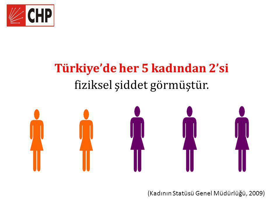 Türkiye'de her 5 kadından 2'si fiziksel şiddet görmüştür. (Kadının Statüsü Genel Müdürlüğü, 2009)