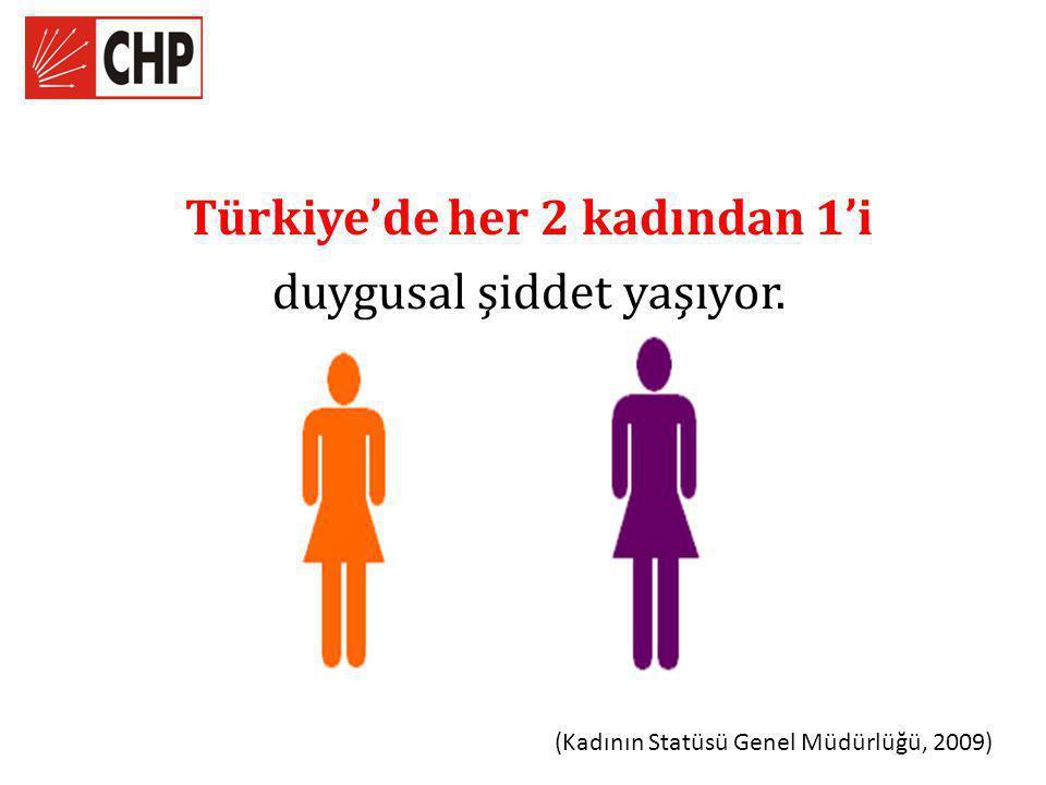 Türkiye'de her 2 kadından 1'i duygusal şiddet yaşıyor. (Kadının Statüsü Genel Müdürlüğü, 2009)