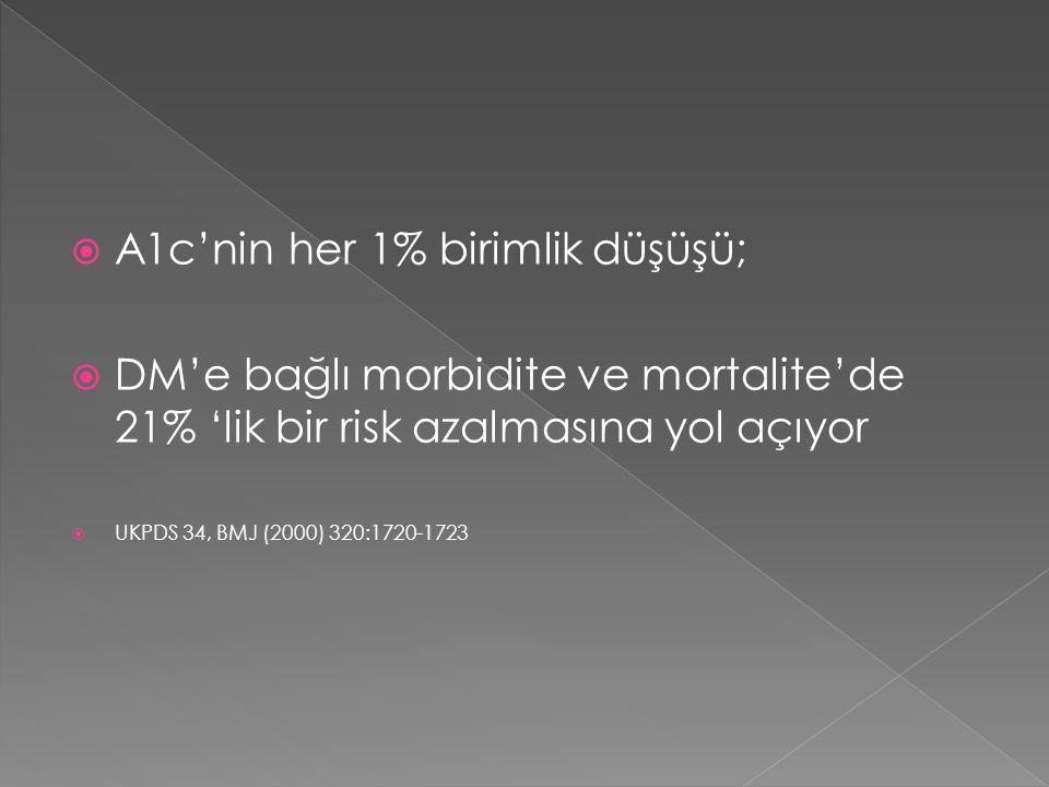  A1c'nin her 1% birimlik düşüşü;  DM'e bağlı morbidite ve mortalite'de 21% 'lik bir risk azalmasına yol açıyor  UKPDS 34, BMJ (2000) 320:1720-1723