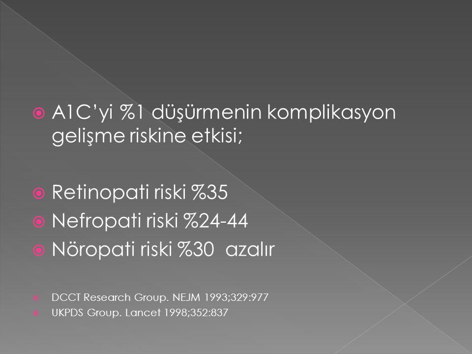  A1C'yi %1 düşürmenin komplikasyon gelişme riskine etkisi;  Retinopati riski %35  Nefropati riski %24-44  Nöropati riski %30 azalır  DCCT Researc