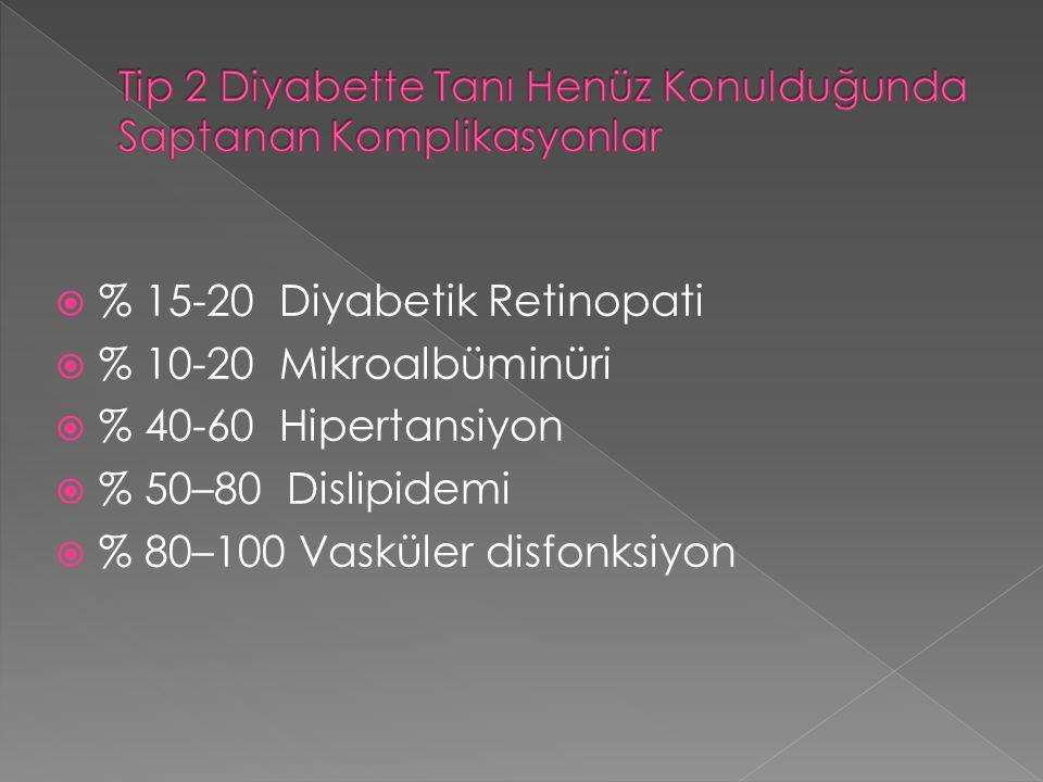  % 15-20 Diyabetik Retinopati  % 10-20 Mikroalbüminüri  % 40-60 Hipertansiyon  % 50–80 Dislipidemi  % 80–100 Vasküler disfonksiyon