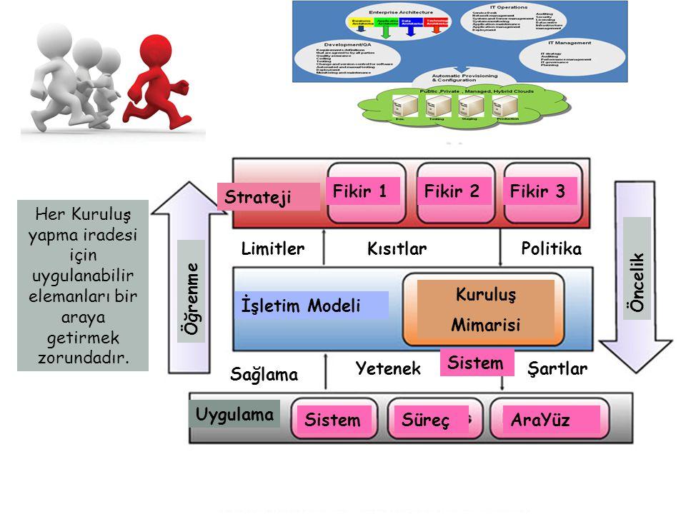 İşletim Modeli Fikir 1Fikir 2 SüreçAraYüz Fikir 3 Sistem Politika Sistem Öğrenme KısıtlarLimitler Sağlama YetenekŞartlar Kuruluş Mimarisi Uygulama Öncelik Strateji Her Kuruluş yapma iradesi için uygulanabilir elemanları bir araya getirmek zorundadır.