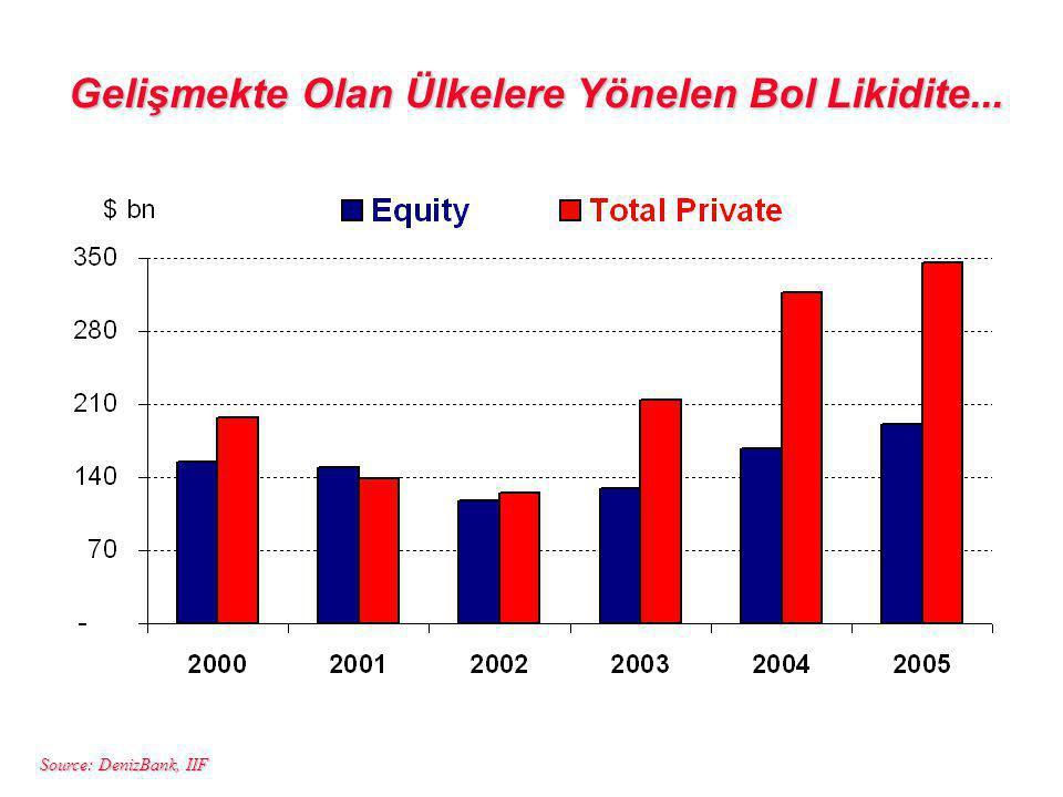 Source: DenizBank, IIF Gelişmekte Olan Ülkelere Yönelen Bol Likidite...