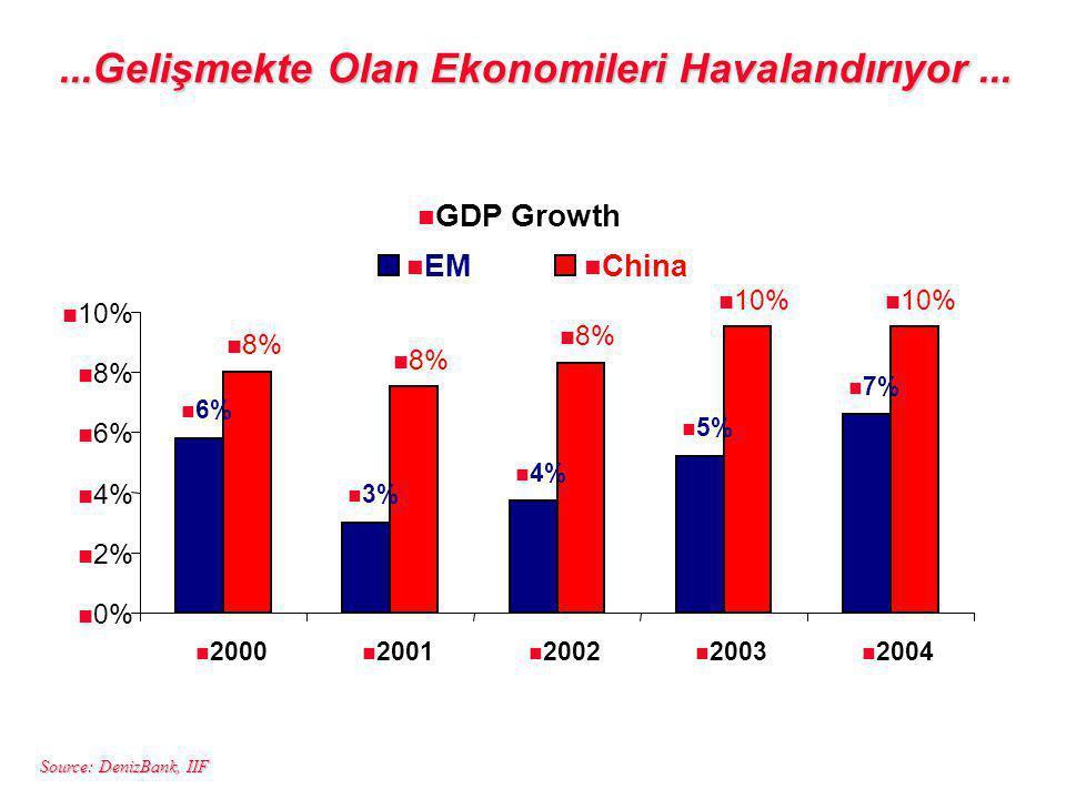 Source: DenizBank, IIF...Gelişmekte Olan Ekonomileri Havalandırıyor...