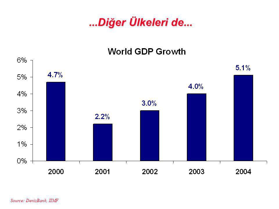 Source: DenizBank, IIMF...Diğer Ülkeleri de...