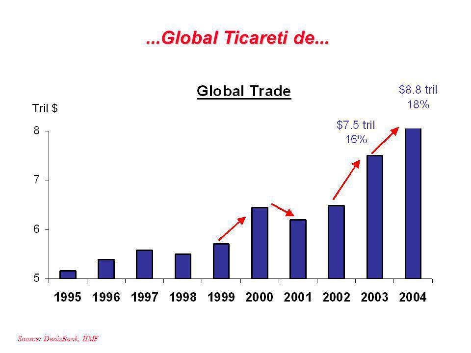 Source: DenizBank, IIMF...Global Ticareti de...