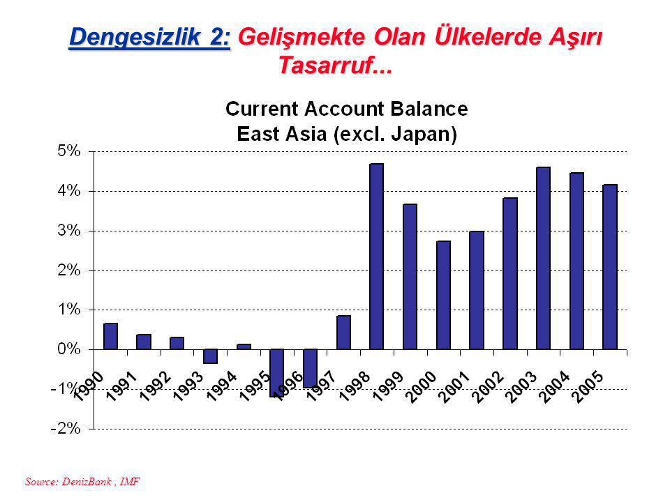 Source: DenizBank, IMF Dengesizlik 2: Gelişmekte Olan Ülkelerde Aşırı Tasarruf...