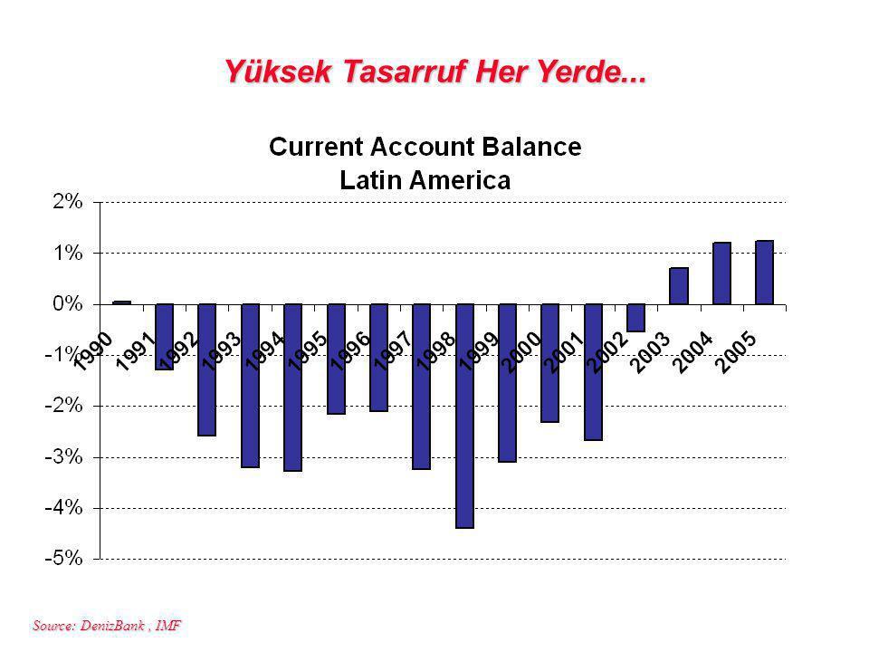Source: DenizBank, IMF Yüksek Tasarruf Her Yerde...