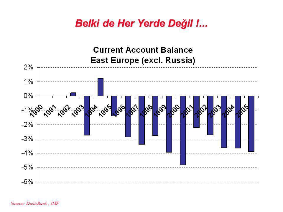 Source: DenizBank, IMF Belki de Her Yerde Değil !...