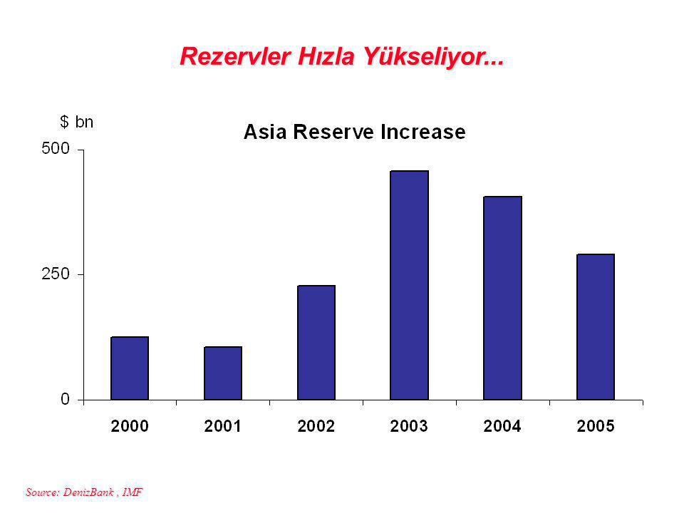 Source: DenizBank, IMF Rezervler Hızla Yükseliyor...