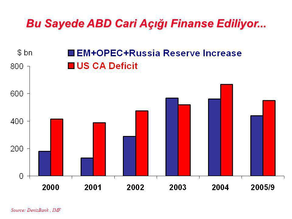 Source: DenizBank, IMF Bu Sayede ABD Cari Açığı Finanse Ediliyor...