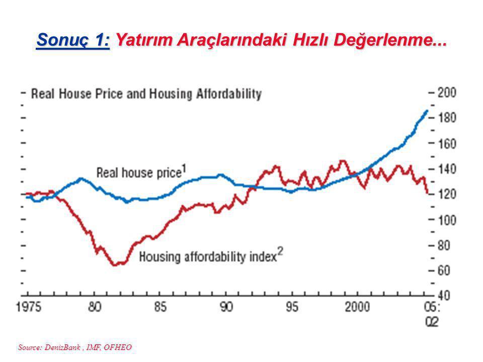 Source: DenizBank, IMF, OFHEO Sonuç 1: Yatırım Araçlarındaki Hızlı Değerlenme...