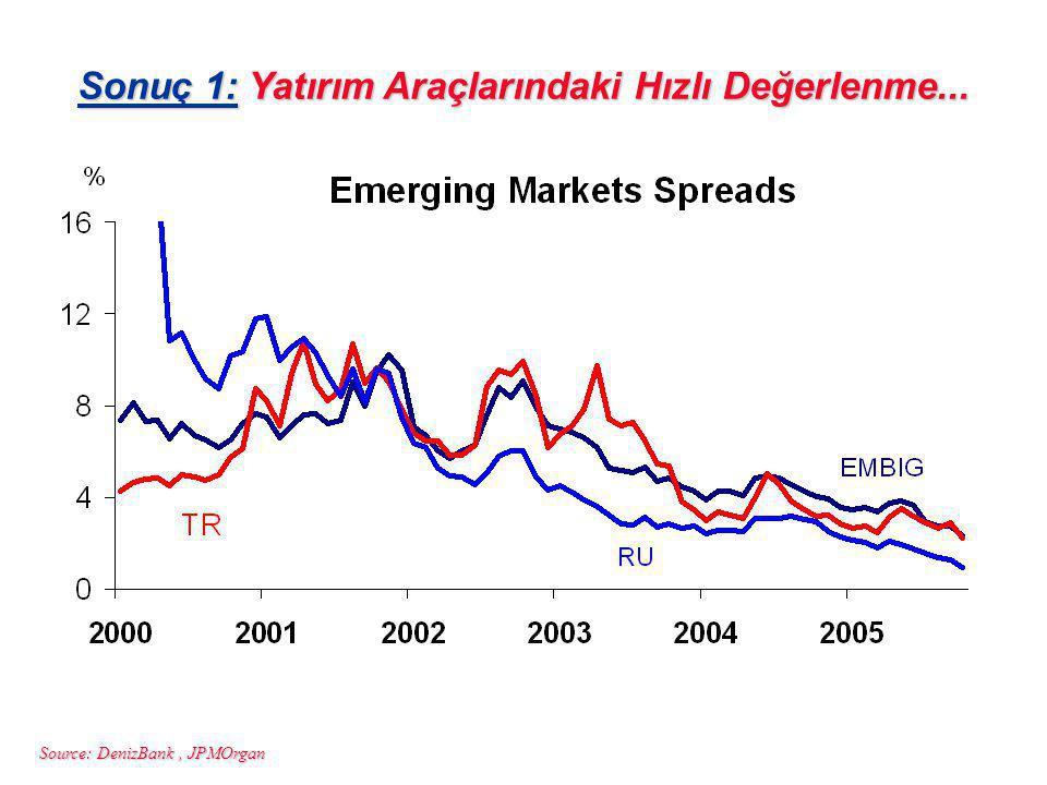 Source: DenizBank, JPMOrgan Sonuç 1: Yatırım Araçlarındaki Hızlı Değerlenme...