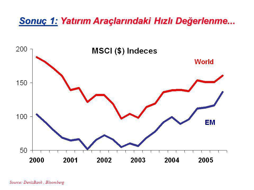 Source: DenizBank, Bloomberg Sonuç 1: Yatırım Araçlarındaki Hızlı Değerlenme...