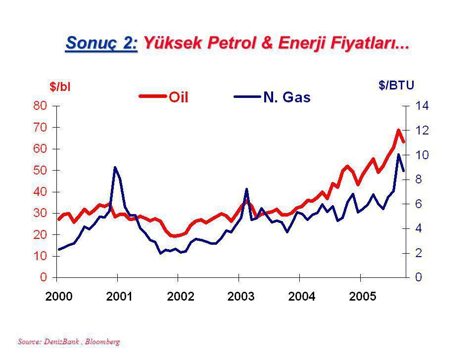 Source: DenizBank, Bloomberg Sonuç 2: Yüksek Petrol & Enerji Fiyatları...