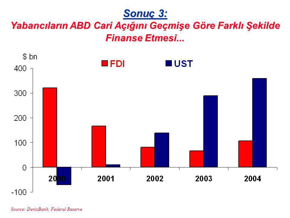 Sonuç 3: Yabancıların ABD Cari Açığını Geçmişe Göre Farklı Şekilde Finanse Etmesi...