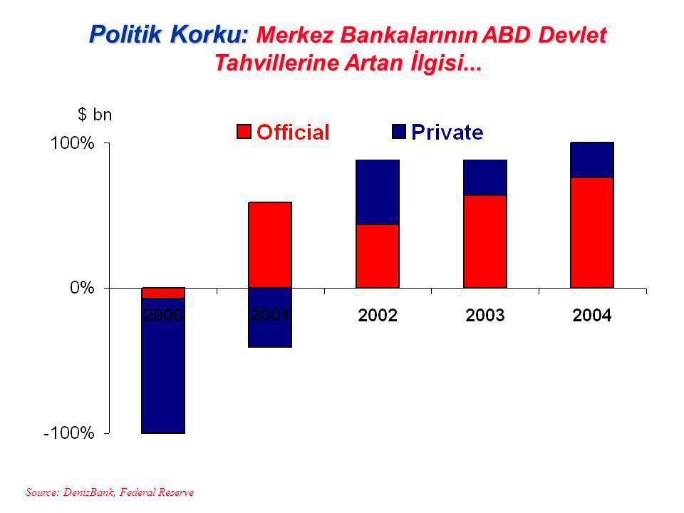 Politik Korku: Merkez Bankalarının ABD Devlet Tahvillerine Artan İlgisi...