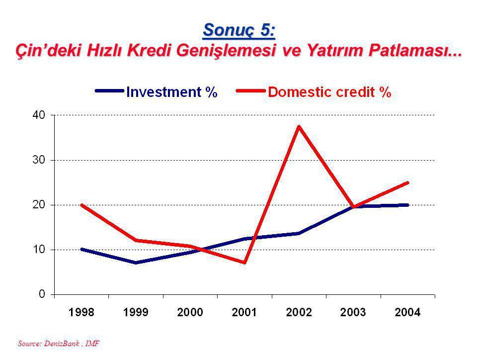 Source: DenizBank, IMF Sonuç 5: Çin'deki Hızlı Kredi Genişlemesi ve Yatırım Patlaması...