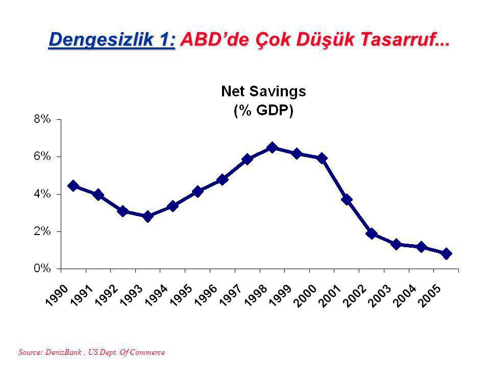 Source: DenizBank, US Dept. Of Commerce Dengesizlik 1: ABD'de Çok Düşük Tasarruf...