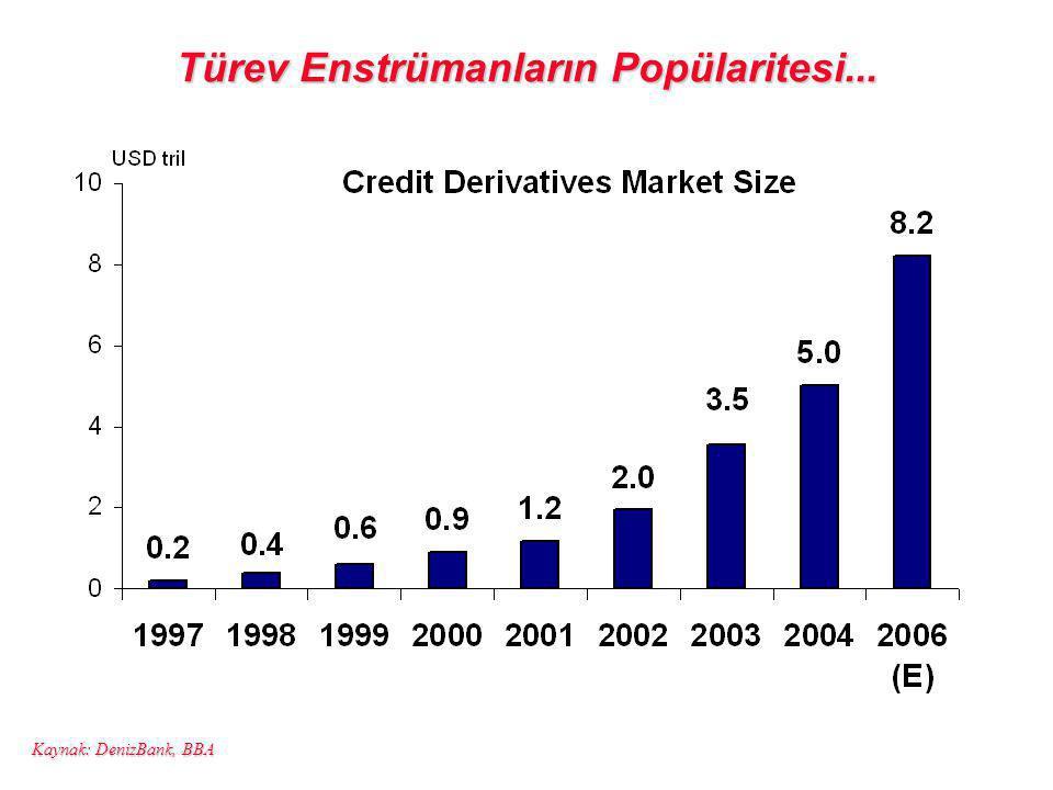 Türev Enstrümanların Popülaritesi... Kaynak: DenizBank, BBA
