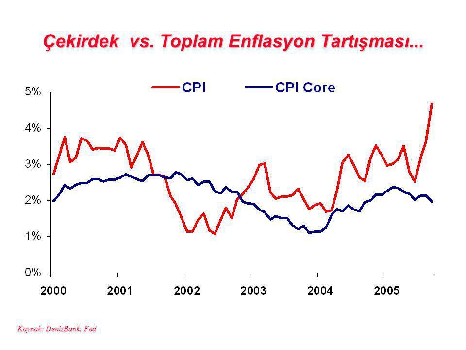 Çekirdek vs. Toplam Enflasyon Tartışması... Kaynak: DenizBank, Fed