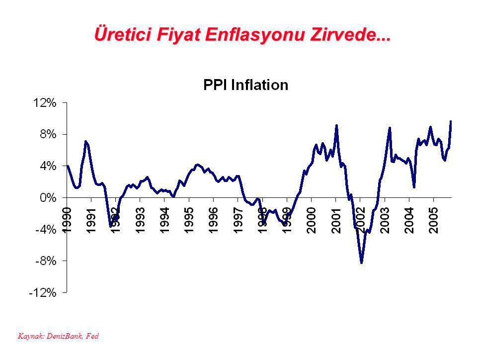 Üretici Fiyat Enflasyonu Zirvede... Kaynak: DenizBank, Fed
