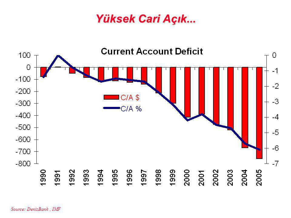 Source: DenizBank, IMF Yüksek Cari Açık...